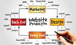WEB集客の競合サイトを分析して、打ち勝つための戦略を専門コンサルタントと一緒に考える。