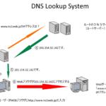 DNS(ネームサーバー)サーバー移管・切り替え・浸透などについて